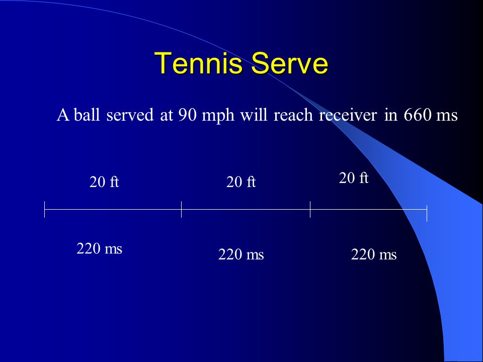 Tennis Serve A ball served at 90 mph will reach receiver in 660 ms 20 ft 220 ms