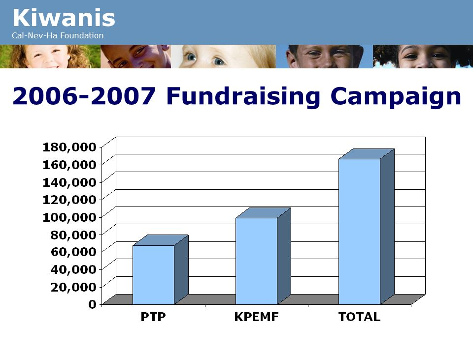 Kiwanis Cal-Nev-Ha Foundation 2006-2007 Fundraising Campaign