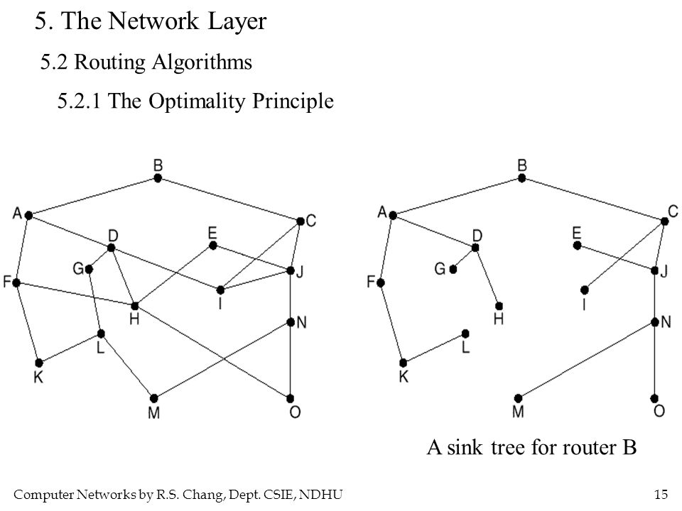 Computer Networks by R.S. Chang, Dept. CSIE, NDHU15 5. The Network Layer 5.2 Routing Algorithms 5.2.1 The Optimality Principle A sink tree for router