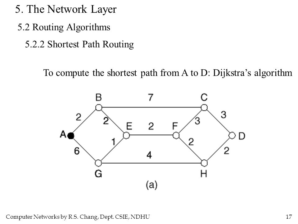 Computer Networks by R.S. Chang, Dept. CSIE, NDHU17 5. The Network Layer 5.2 Routing Algorithms 5.2.2 Shortest Path Routing To compute the shortest pa