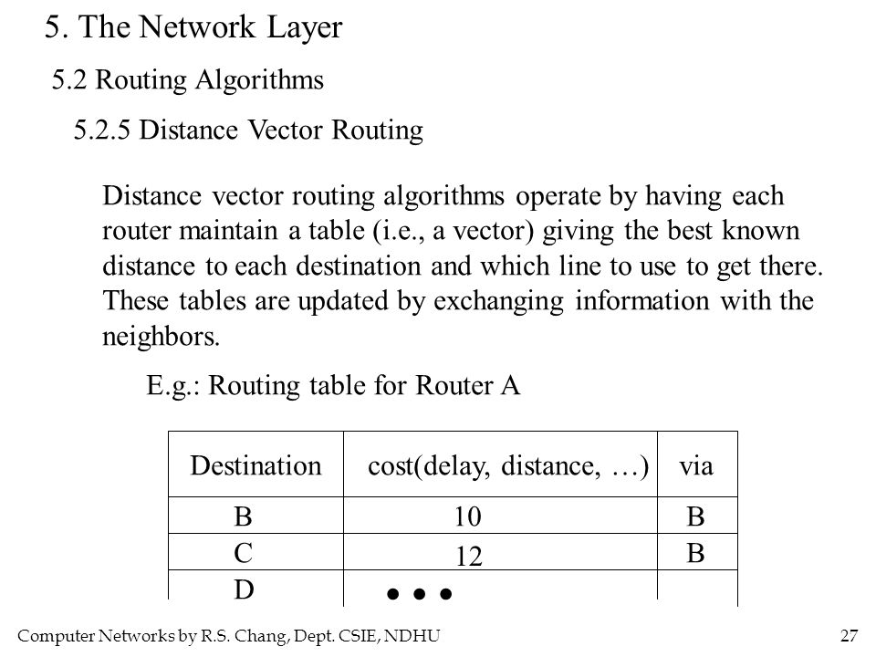 Computer Networks by R.S. Chang, Dept. CSIE, NDHU27 5. The Network Layer 5.2 Routing Algorithms 5.2.5 Distance Vector Routing Distance vector routing
