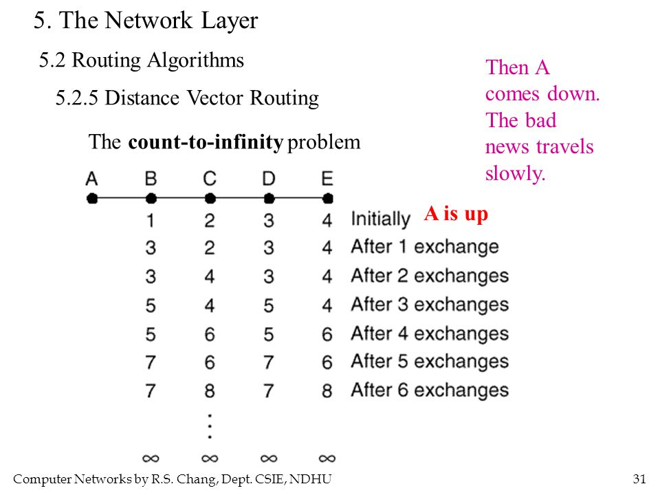 Computer Networks by R.S. Chang, Dept. CSIE, NDHU31 5. The Network Layer 5.2 Routing Algorithms 5.2.5 Distance Vector Routing The count-to-infinity pr