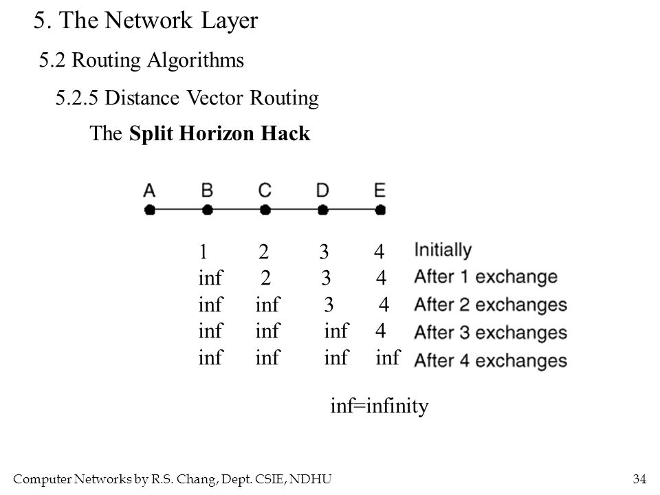 Computer Networks by R.S. Chang, Dept. CSIE, NDHU34 5. The Network Layer 5.2 Routing Algorithms 5.2.5 Distance Vector Routing The Split Horizon Hack 1