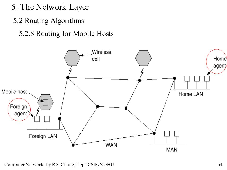 Computer Networks by R.S. Chang, Dept. CSIE, NDHU54 5. The Network Layer 5.2 Routing Algorithms 5.2.8 Routing for Mobile Hosts