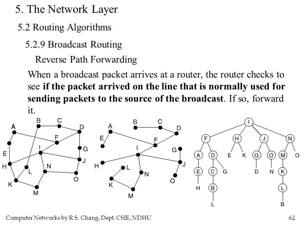 Computer Networks by R.S. Chang, Dept. CSIE, NDHU62 5. The Network Layer 5.2 Routing Algorithms 5.2.9 Broadcast Routing Reverse Path Forwarding When a