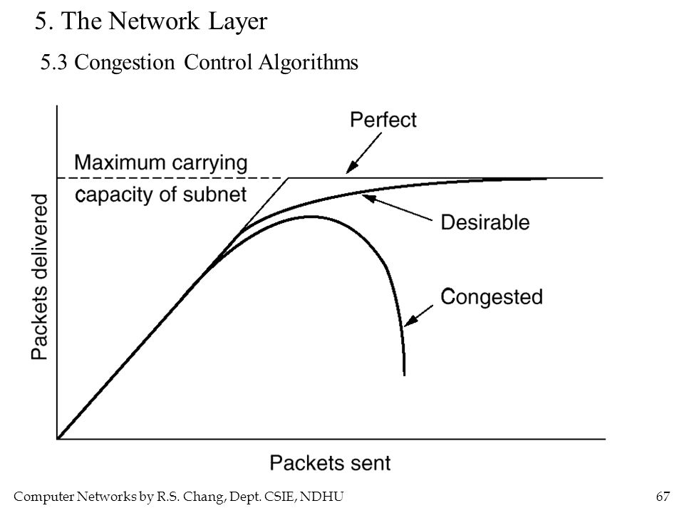 Computer Networks by R.S. Chang, Dept. CSIE, NDHU67 5. The Network Layer 5.3 Congestion Control Algorithms