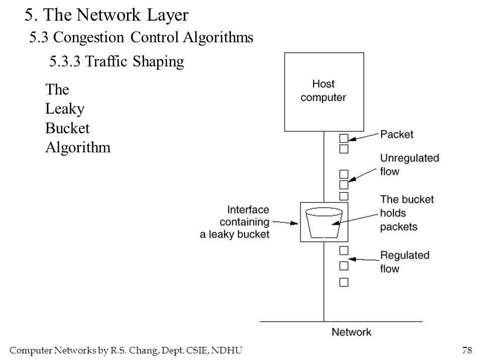 Computer Networks by R.S. Chang, Dept. CSIE, NDHU78 5. The Network Layer 5.3 Congestion Control Algorithms 5.3.3 Traffic Shaping The Leaky Bucket Algo