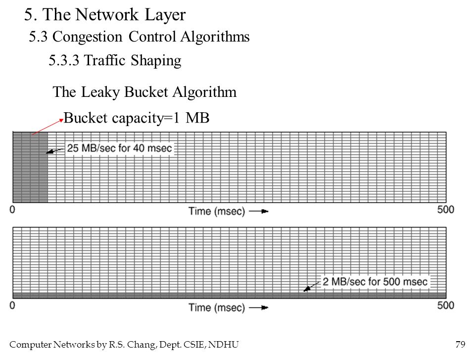 Computer Networks by R.S. Chang, Dept. CSIE, NDHU79 5. The Network Layer 5.3 Congestion Control Algorithms 5.3.3 Traffic Shaping The Leaky Bucket Algo