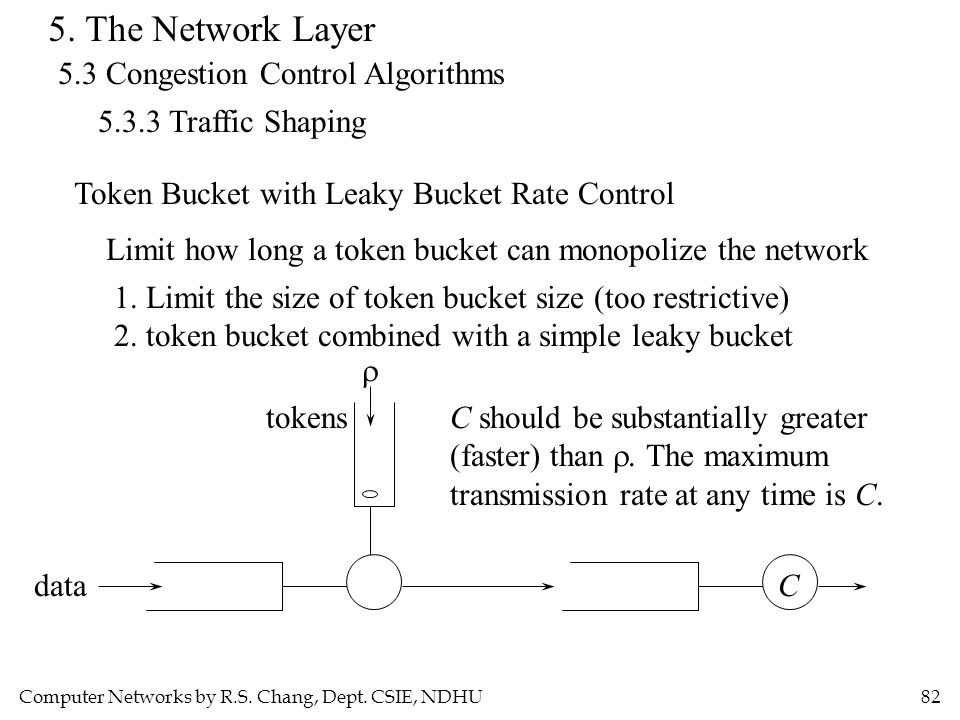 Computer Networks by R.S. Chang, Dept. CSIE, NDHU82 5. The Network Layer 5.3 Congestion Control Algorithms 5.3.3 Traffic Shaping Token Bucket with Lea