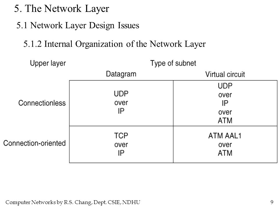 Computer Networks by R.S. Chang, Dept. CSIE, NDHU9 5. The Network Layer 5.1 Network Layer Design Issues 5.1.2 Internal Organization of the Network Lay