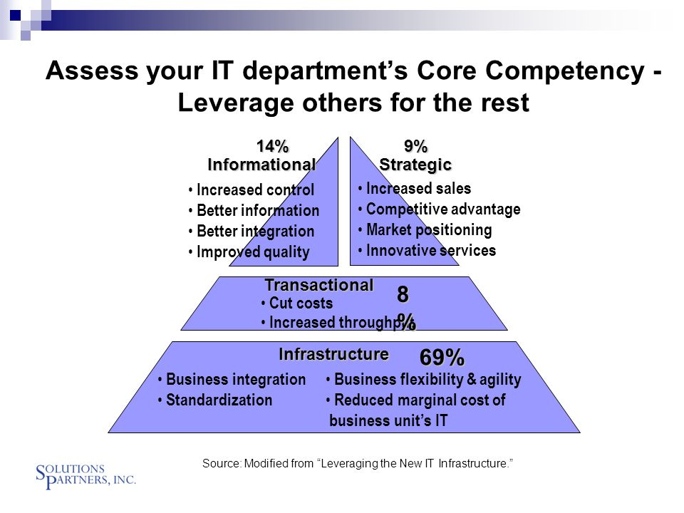 Assess your IT department's Core Competency - Leverage others for the rest Source: Modified from Leveraging the New IT Infrastructure. Infrastructure Business integration Standardization Business flexibility & agility Reduced marginal cost of business unit's IT 69% Transactional Cut costs Increased throughput 8%8%8%8% Strategic 9% Informational Increased control Better information Better integration Improved quality 14% Increased sales Competitive advantage Market positioning Innovative services