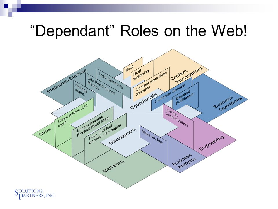 Dependant Roles on the Web!