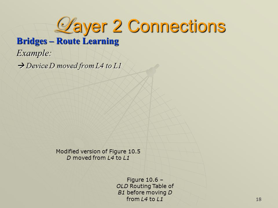 18 L ayer 2 Connections Bridges – Route Learning Example:  Device D moved from L4 to L1 Figure 10.6 – OLD Routing Table of B1 before moving D from L4 to L1 Modified version of Figure 10.5 D moved from L4 to L1