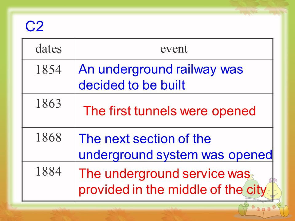 datesevent 1854 1863 1868 1884 An underground railway was decided to be built The first tunnels were opened The next section of the underground system was opened The underground service was provided in the middle of the city C2