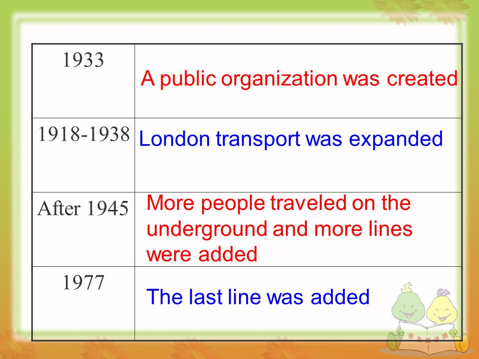 1933 1918-1938 After 1945 1977 A public organization was created London transport was expanded More people traveled on the underground and more lines were added The last line was added