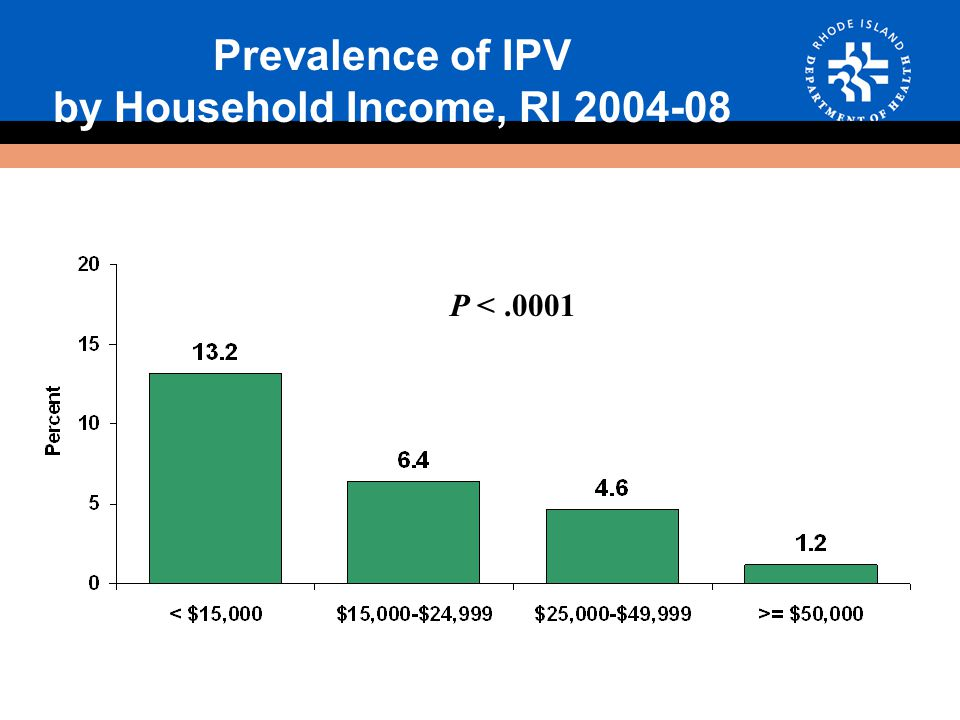 Prevalence of IPV by Household Income, RI 2004-08 P <.0001