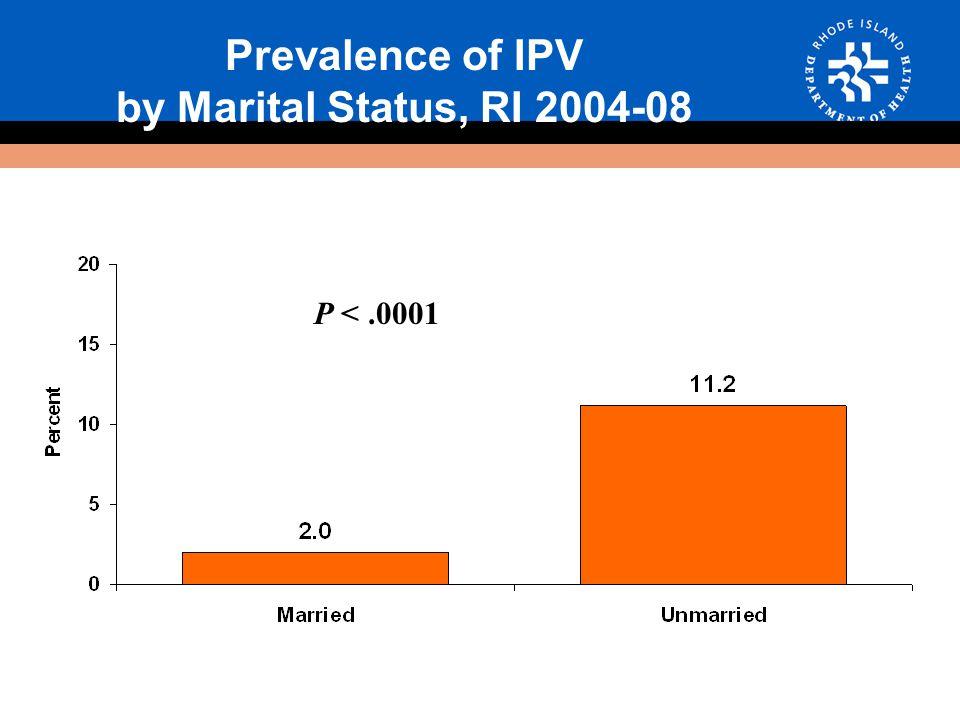 Prevalence of IPV by Marital Status, RI 2004-08 P <.0001
