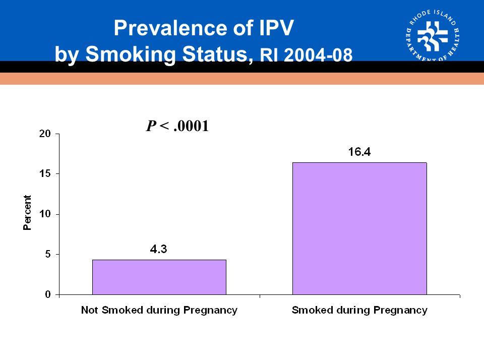 Prevalence of IPV by Smoking Status, RI 2004-08 P <.0001