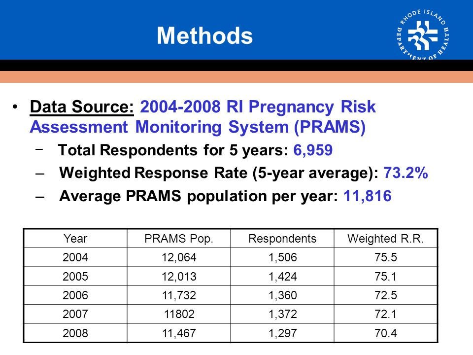 Methods Data Source: 2004-2008 RI Pregnancy Risk Assessment Monitoring System (PRAMS) – Total Respondents for 5 years: 6,959 – Weighted Response Rate (5-year average): 73.2% – Average PRAMS population per year: 11,816 YearPRAMS Pop.RespondentsWeighted R.R.