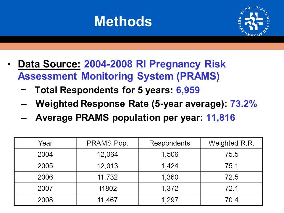 Prevalence of IPV by Maternal Education, RI 2004-08 P <.0001