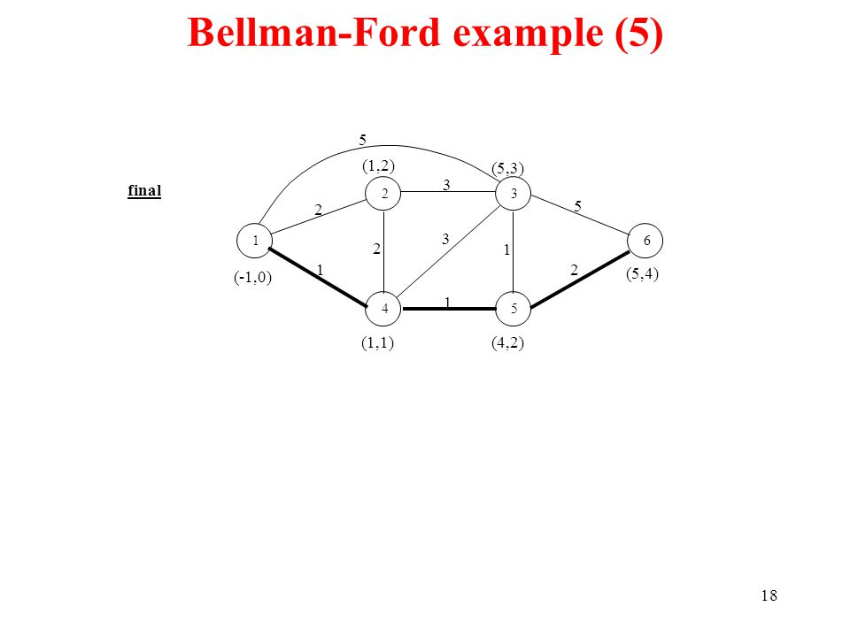 18 Bellman-Ford example (5) final 1 23 45 6 1 2 2 3 2 1 3 5 (-1,0) (1,2) (1,1)(4,2) (5,3) (5,4) 1 5