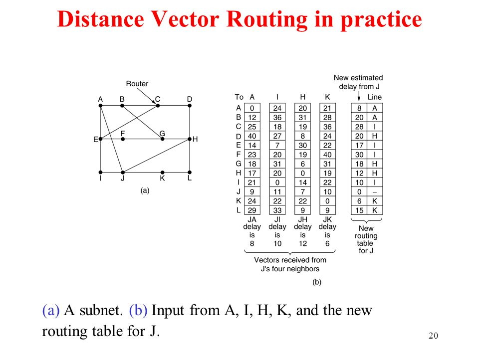 21 Distance Vector Routing (2) The count-to-infinity problem.