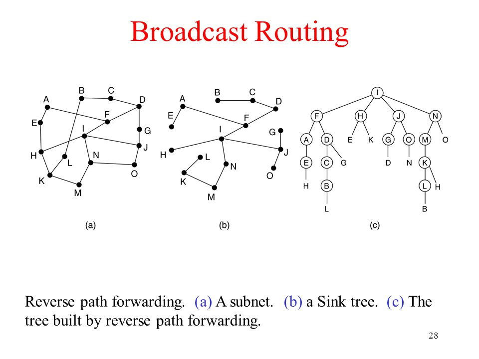 29 Multicast Routing (a) A network.(b) A spanning tree for the leftmost router.