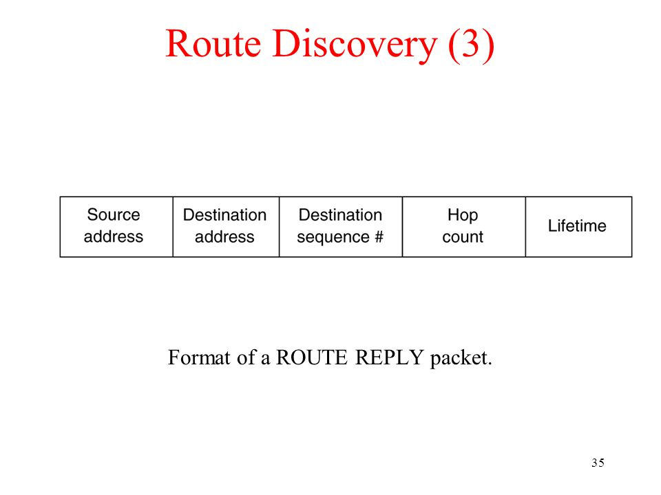 36 Route Maintenance (a) D s routing table before G goes down. (b) The graph after G has gone down.