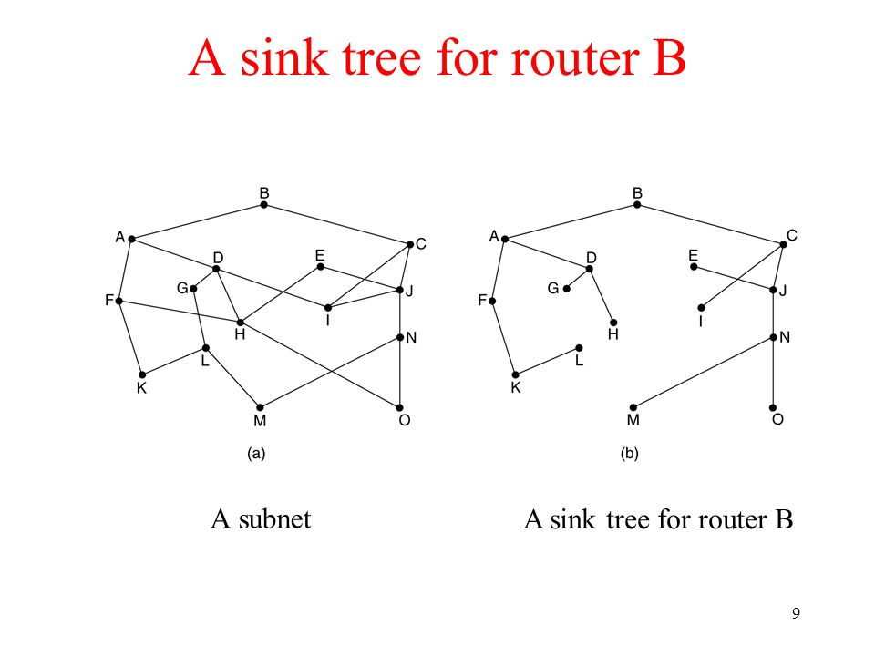 10 Dijkstra: shortest path A to D 1.Mark A permanent and calculate distance to the neighbors (B and G).