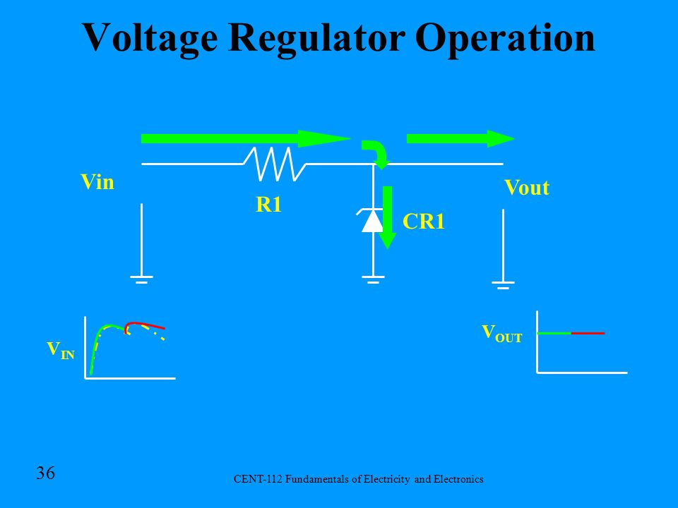 CENT-112 Fundamentals of Electricity and Electronics 35 Voltage Regulators R1 CR1 Vin Vout –Series Regulator Acts as a variable resistor in series with the load.