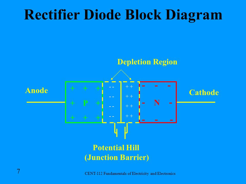 CENT-112 Fundamentals of Electricity and Electronics 17 Signal Diode Same construction as the Rectifier Diode except that it is designed to operate with a very short reverse recovery time to allow it to rectify high frequency AC inputs.