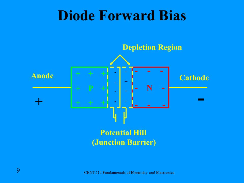 CENT-112 Fundamentals of Electricity and Electronics 9 Diode Forward Bias + + + + P + + + + Anode Cathode Potential Hill (Junction Barrier) Depletion Region - - - - N - - - - -------- ++++++++ + -