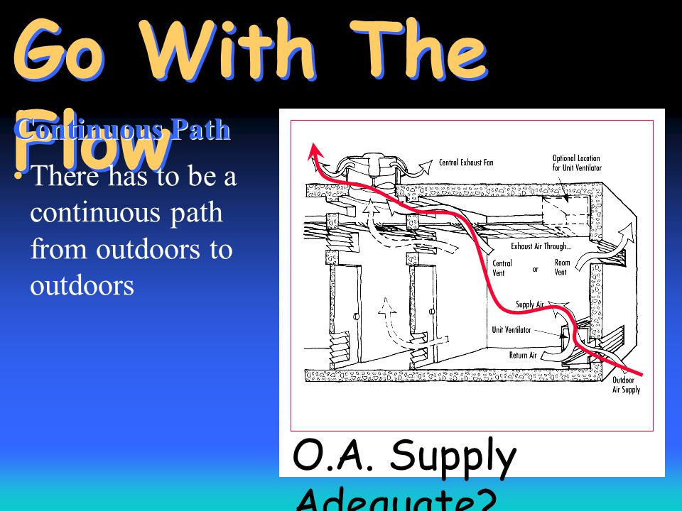O.A. Supply Adequate? Go With The Flow Continuous Path There has to be a continuous path from outdoors to outdoors