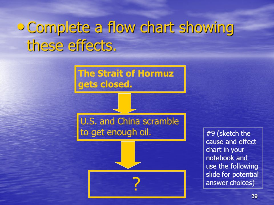 39 Complete a flow chart showing these effects. Complete a flow chart showing these effects.