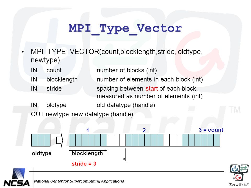 National Center for Supercomputing Applications MPI_Type_Vector MPI_TYPE_VECTOR(count,blocklength,stride, oldtype, newtype) IN countnumber of blocks (int) IN blocklengthnumber of elements in each block (int) INstride spacing between start of each block, measured as number of elements (int) IN oldtypeold datatype (handle) OUT newtype new datatype (handle) oldtypeblocklength stride = 3 12 3 = count