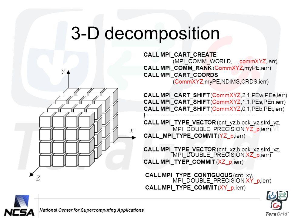 National Center for Supercomputing Applications 3-D decomposition CALL MPI_CART_CREATE (MPI_COMM_WORLD,…,commXYZ,ierr) CALL MPI_COMM_RANK (CommXYZ,myPE,ierr) CALL MPI_CART_COORDS (CommXYZ,myPE,NDIMS,CRDS,ierr) CALL MPI_CART_SHIFT (CommXYZ,2,1,PEw,PEe,ierr) CALL MPI_CART_SHIFT (CommXYZ,1,1,PEs,PEn,ierr) CALL MPI_CART_SHIFT (CommXYZ,0,1,PEb,PEt,ierr) !------------------------------------------------------------ CALL MPI_TYPE_VECTOR (cnt_yz,block_yz,strd_yz, MPI_DOUBLE_PRECISION,YZ_p,ierr) CALL_MPI_TYPE_COMMIT (YZ_p,ierr) CALL MPI_TYPE_VECTOR (cnt_xz,block_xz,strd_xz, MPI_DOUBLE_PRECISION,XZ_p,ierr) CALL MPI_TYEP_COMMIT (XZ_p,ierr) CALL MPI_TYPE_CONTIGUOUS (cnt_xy, MPI_DOUBLE_PRECISION,XY_p,ierr) CALL MPI_TYPE_COMMIT (XY_p,ierr)