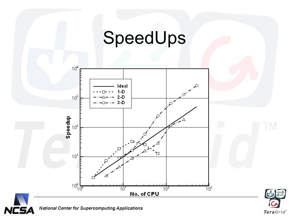 National Center for Supercomputing Applications SpeedUps