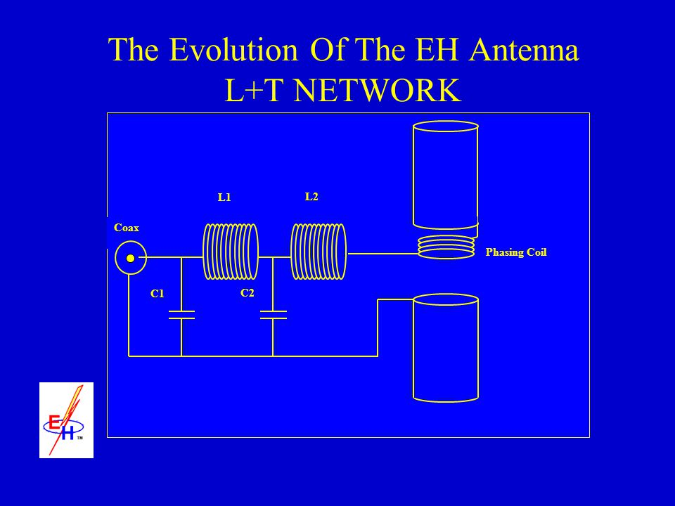 The Evolution Of The EH Antenna L+T NETWORK Coax C1 C2 L1 L2 Phasing Coil