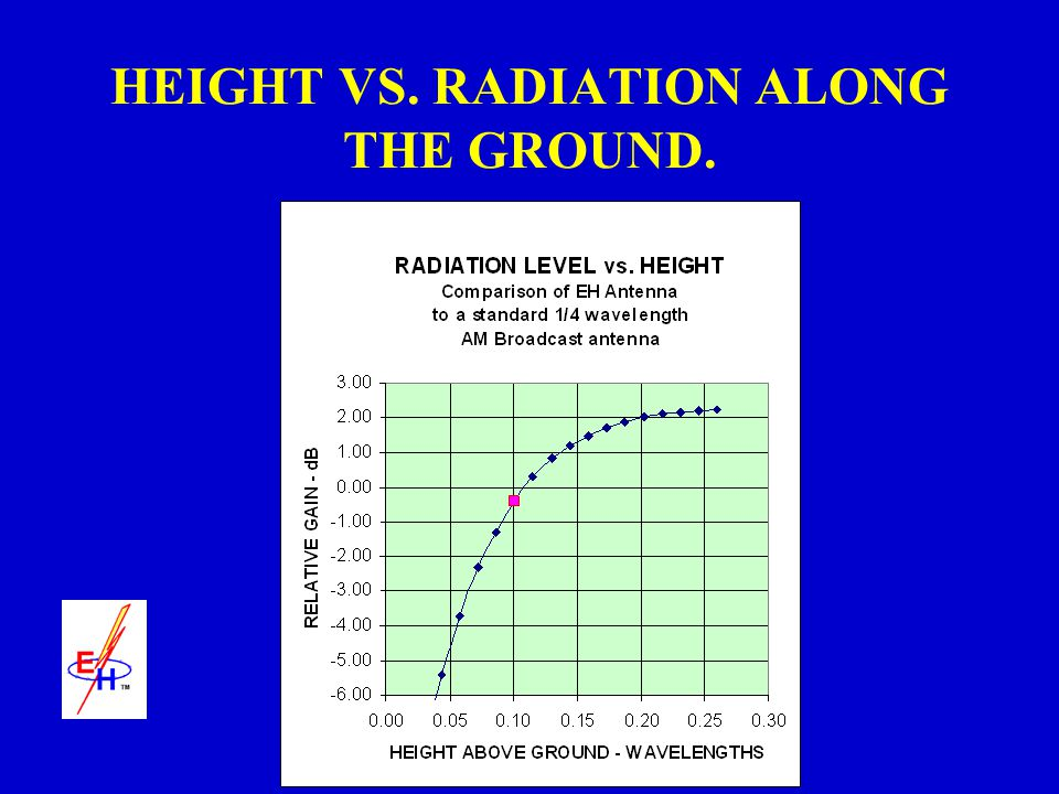 HEIGHT VS. RADIATION ALONG THE GROUND.
