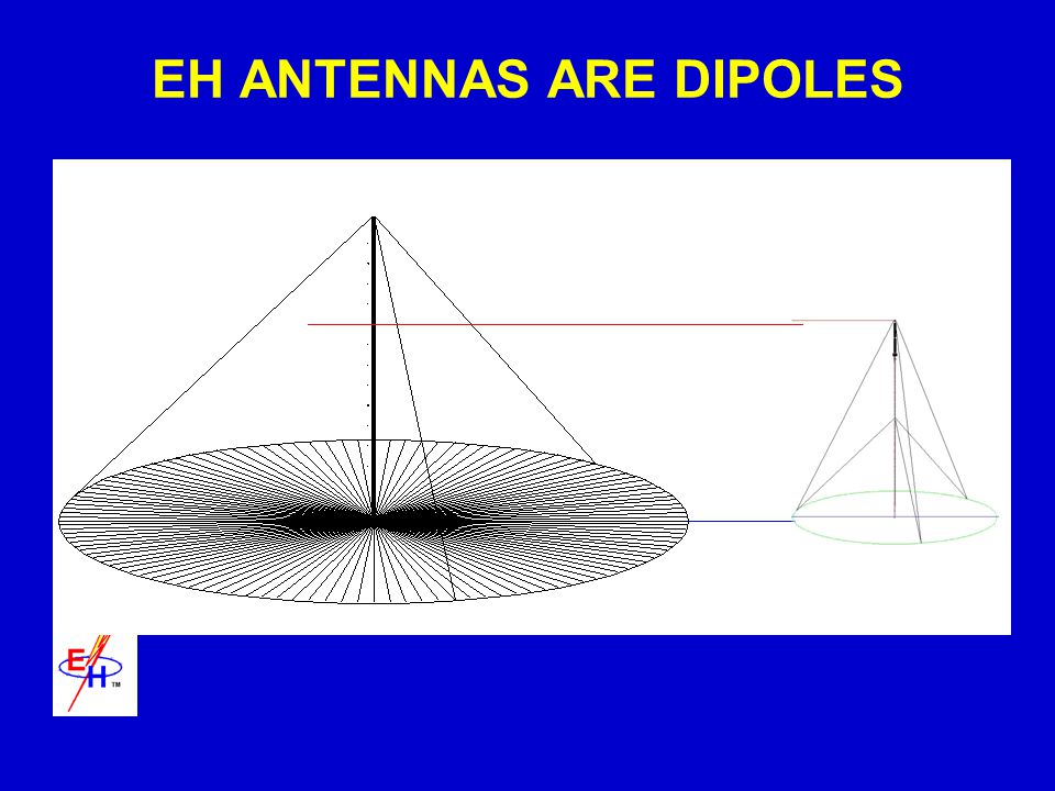 EH ANTENNAS ARE DIPOLES