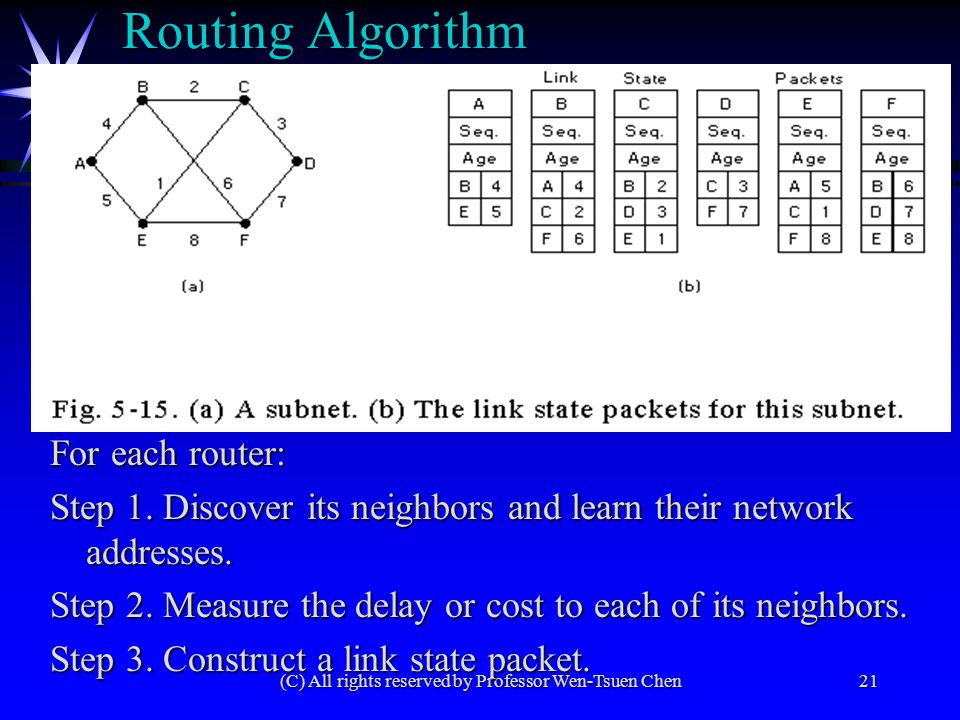 (C) All rights reserved by Professor Wen-Tsuen Chen21 Routing Algorithm For each router: Step 1. Discover its neighbors and learn their network addres