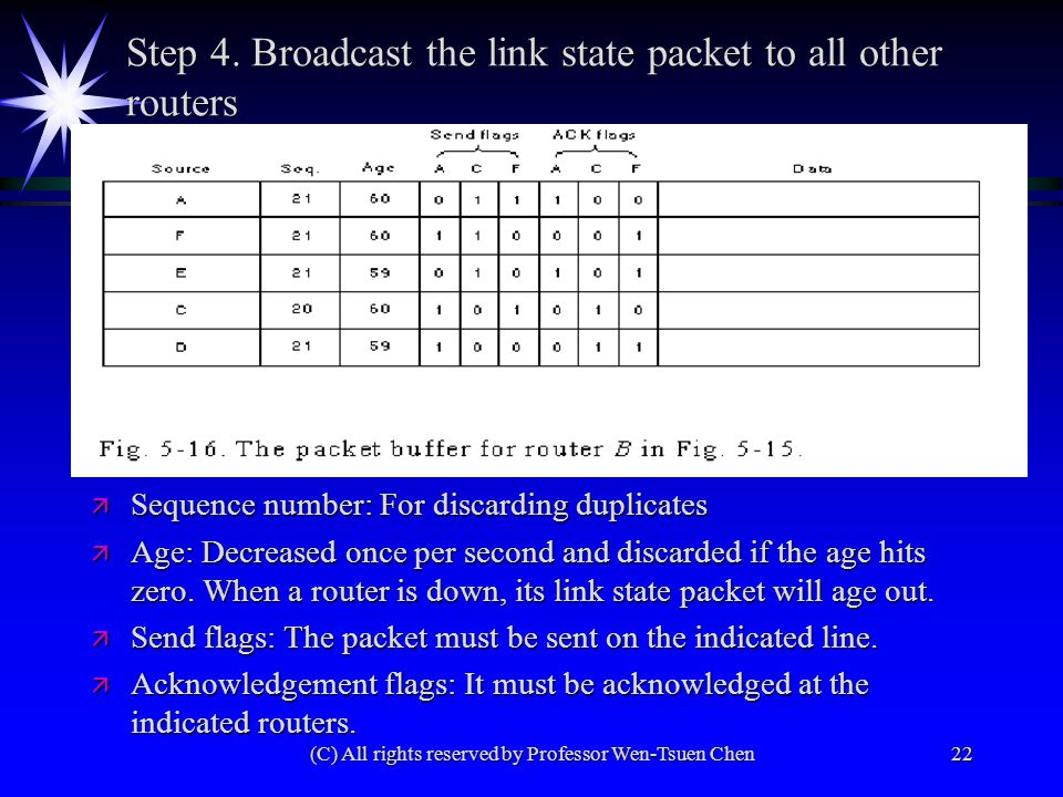 (C) All rights reserved by Professor Wen-Tsuen Chen22 Step 4. Broadcast the link state packet to all other routers ä Sequence number: For discarding d