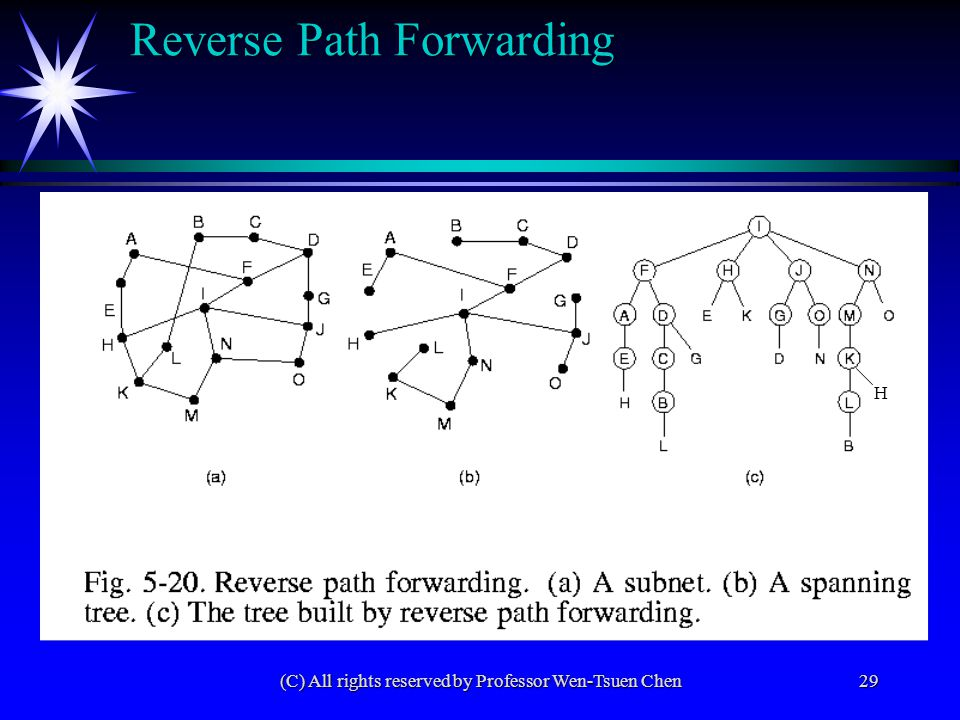 (C) All rights reserved by Professor Wen-Tsuen Chen29 Reverse Path Forwarding H