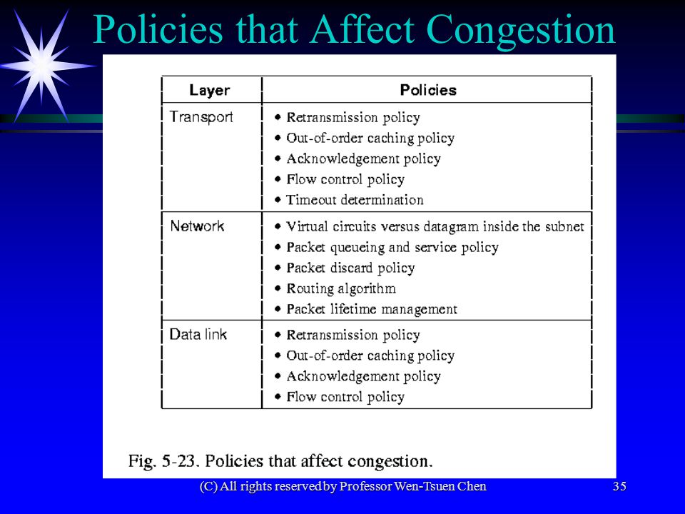(C) All rights reserved by Professor Wen-Tsuen Chen35 Policies that Affect Congestion