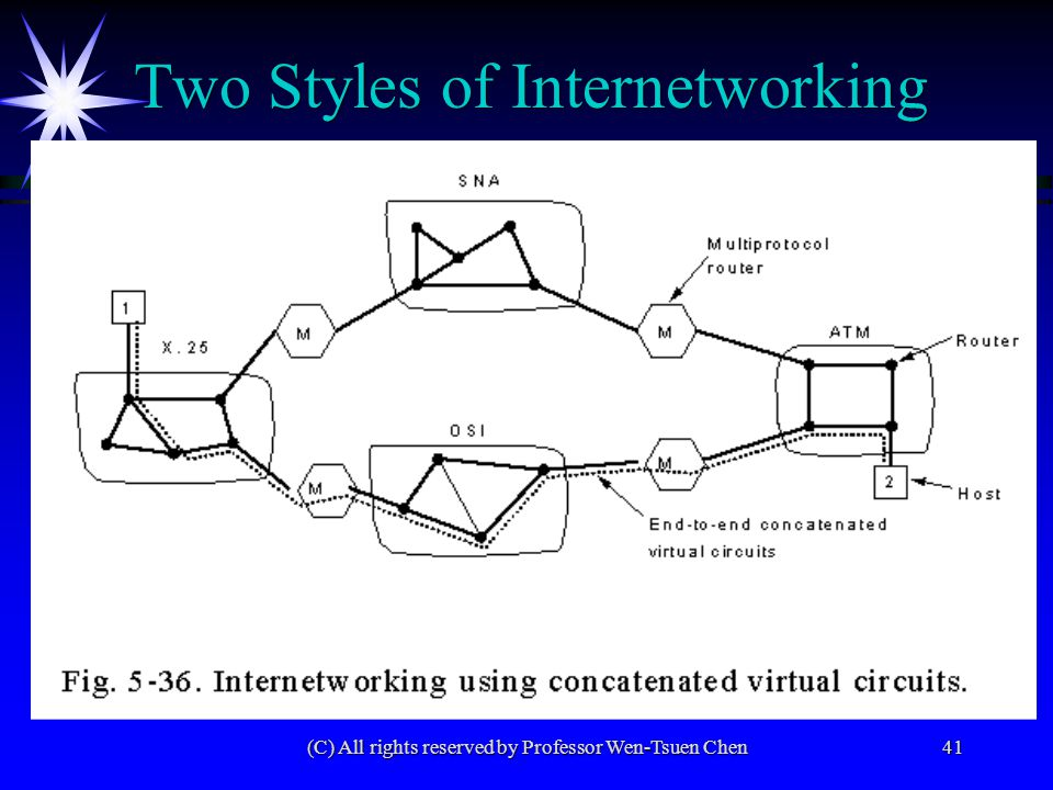 (C) All rights reserved by Professor Wen-Tsuen Chen41 Two Styles of Internetworking