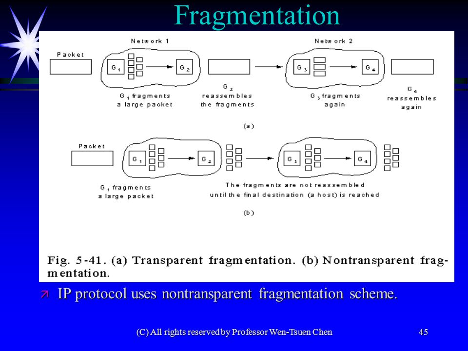 (C) All rights reserved by Professor Wen-Tsuen Chen45 Fragmentation ä IP protocol uses nontransparent fragmentation scheme.