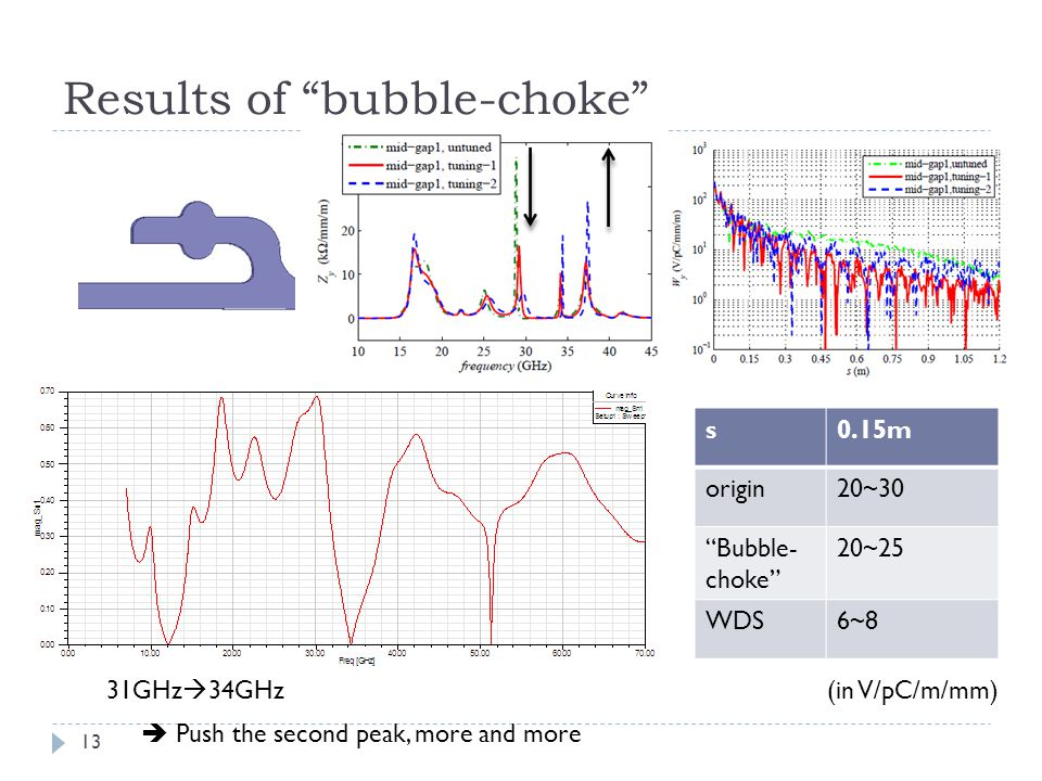 Results of bubble-choke s0.15m origin20~30 Bubble- choke 20~25 WDS6~8 13 31GHz  34GHz(in V/pC/m/mm)  Push the second peak, more and more