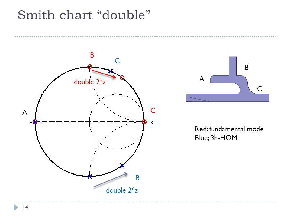Smith chart double 14 A B C A B C B double 2*z C Red: fundamental mode Blue; 3h-HOM