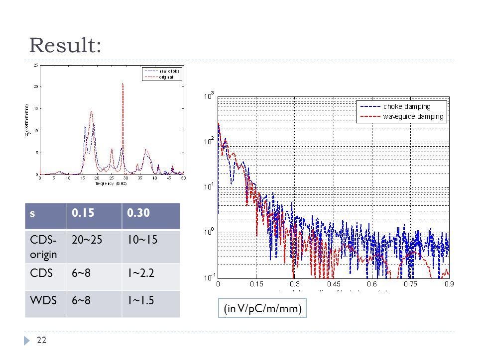 Result: 22 s0.150.30 CDS- origin 20~2510~15 CDS6~81~2.2 WDS6~81~1.5 (in V/pC/m/mm)
