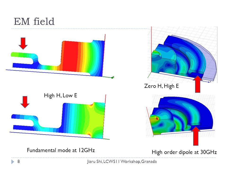 Problem of the thin neck  220MV/m electric field in the choke (@100MV/m gradient) 19